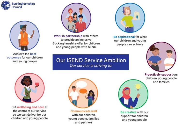 iSend ambitions - Achieve the best outcomes for our children and young people. Put wellbeing and care at the centre of our service so we can deliver for our children and young people. Communicate well with our children, young people, families and partners. Be creative with our support for children and young people. Proactively support our children, young people and families. Be aspirational for what our children and young people can achieve. Work in partnership with others to provide an inclusive Buckinghamshire offer for children and young people with SEND.